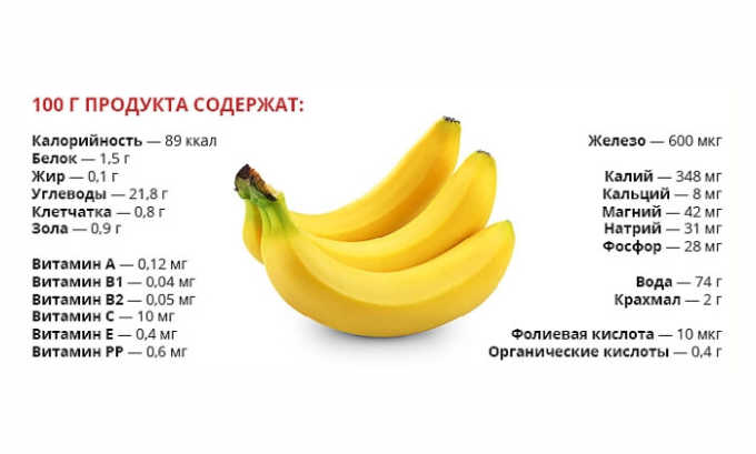К бананам следует относиться с осторожностью людям, страдающим диабетом и склонным к полноте, т. к. эти продукты содержат много сахара