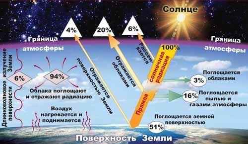 солнечная радиация фото