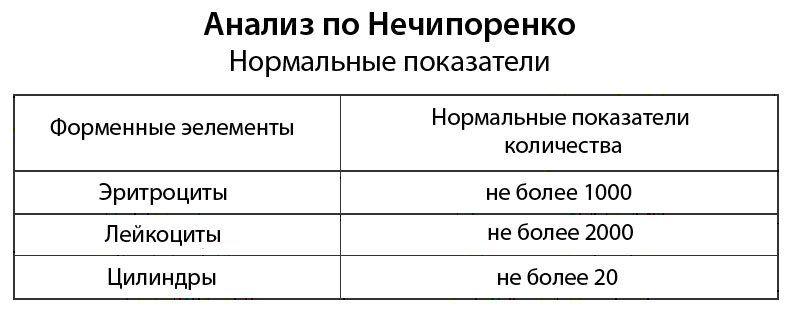 Нормальные показатели анализа по Нечипоренко