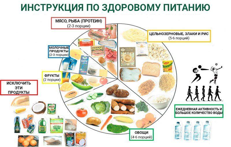 Инструкция по здоровому питанию