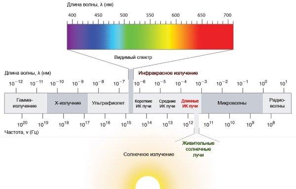 Спектральный состав солнечного света