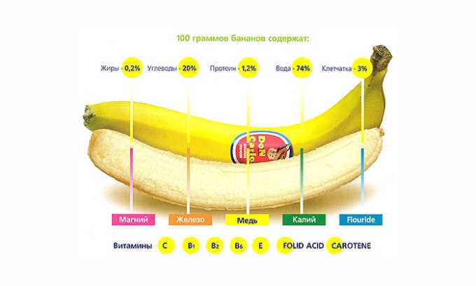 В составе бананов есть витамины А, В1, В6, В12, С и РР, приносящие пользу организму, а также магний, натрий, фосфор и фтор, улучшающие работу сердца и укрепляющие мышцы и костные ткани