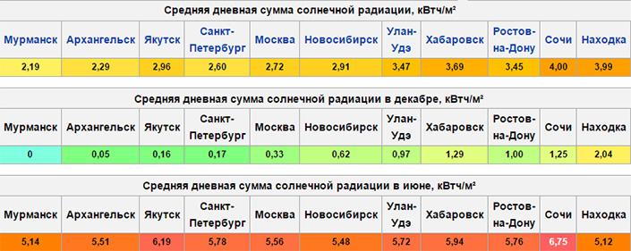 средняя дневная сумма солнечной радиации