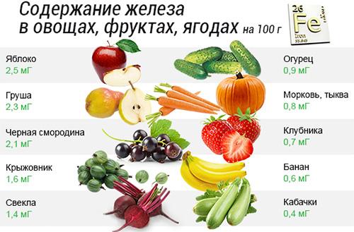 таблица содержания железа в овощах, фруктах, ягодах