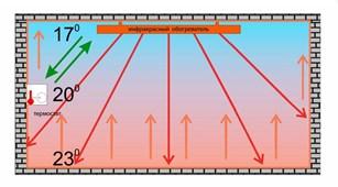 польза инфракрасного обогревателя