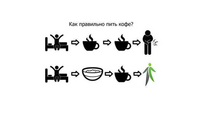 Нельзя пить кофе на голодный желудок