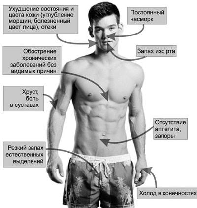 симптомы засорения организма шлаками и токсинами