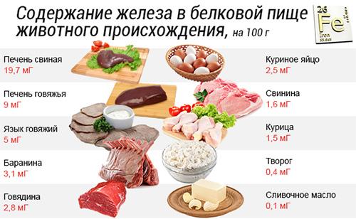 таблица содержания железа в белковой пище животного происхождения