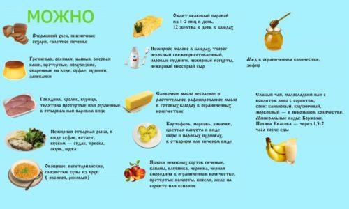 Каждый пациент должен согласовывать со своим лечащим врачом список допускаемых продуктов питания и примерное ежедневное меню. Рацион диеты может отличаться от приведенного в зависимости от стадии панкреатита, индивидуальных особенностей и возраста человека