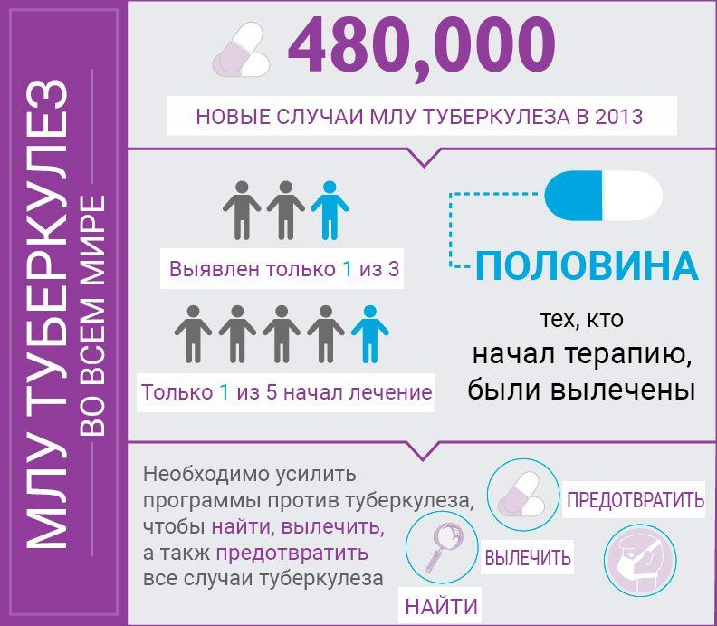 Инфографика по МЛУ туберкулезу