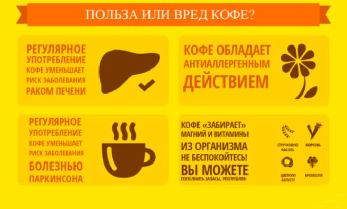 Кофе обладает полезными свойствами, но возможность его употребления при панкреатите регулируется врачом